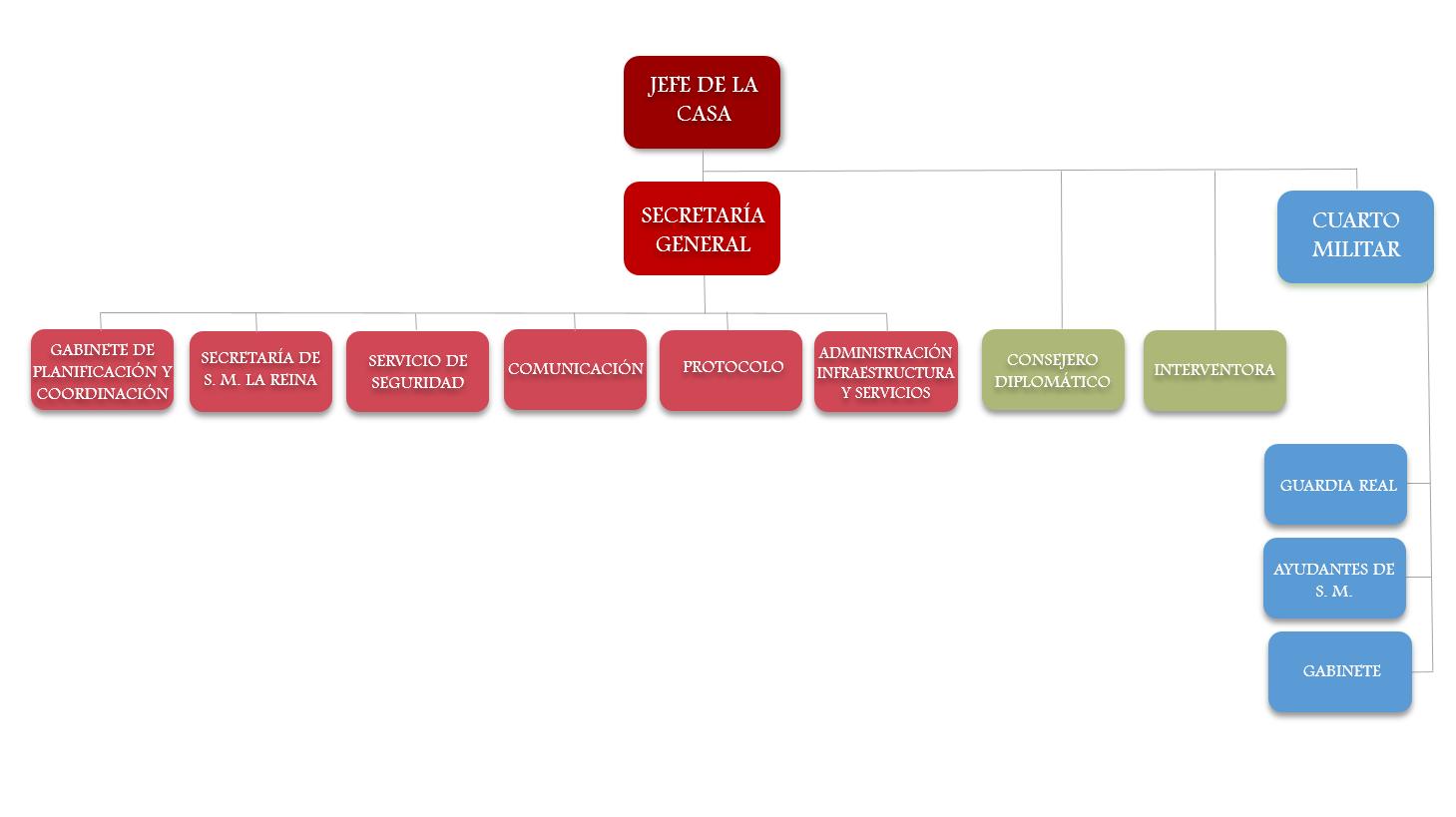 Inicio Información Institucional Organizativa Y De